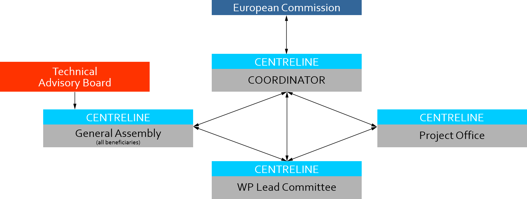 CENTRELINE Project Structure